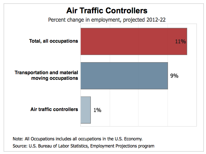 Air Traffic Control, Air Force Academy, Working For FAA